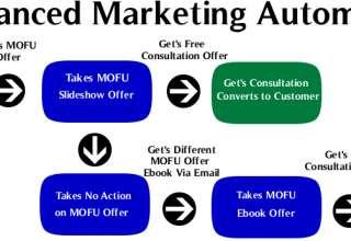 Comment booster votre chiffre d'affaires avec le marketing automation ? 2