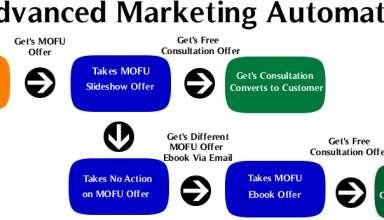 Comment booster votre chiffre d'affaires avec le marketing automation ? 13