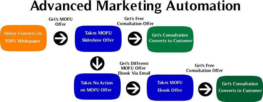 Comment booster votre chiffre d'affaires avec le marketing automation ? 1