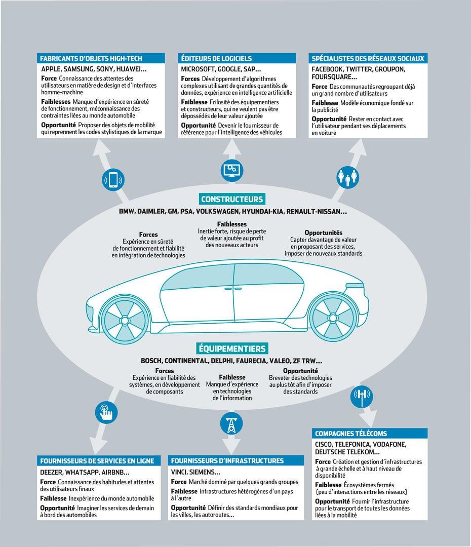 L'écosystème technologique de l'industrie automobile 3
